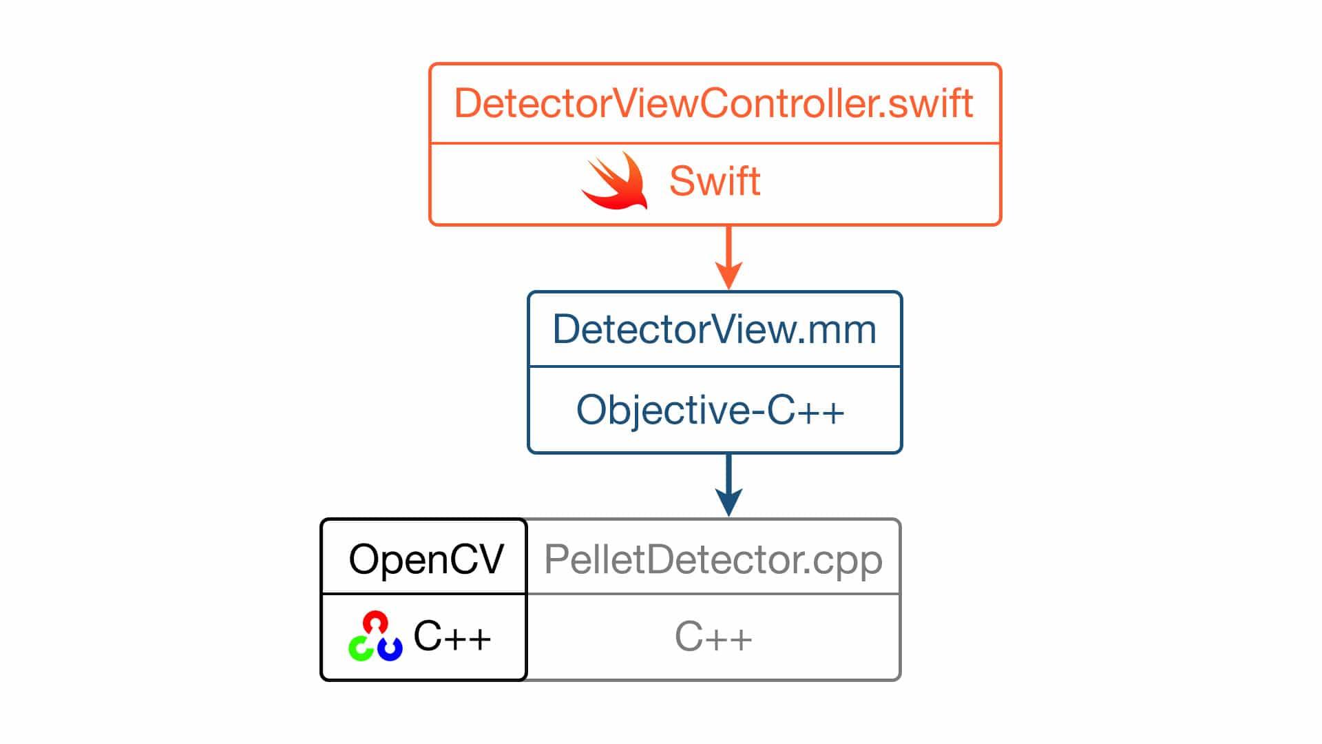 ios application development with opencv 3 pdf