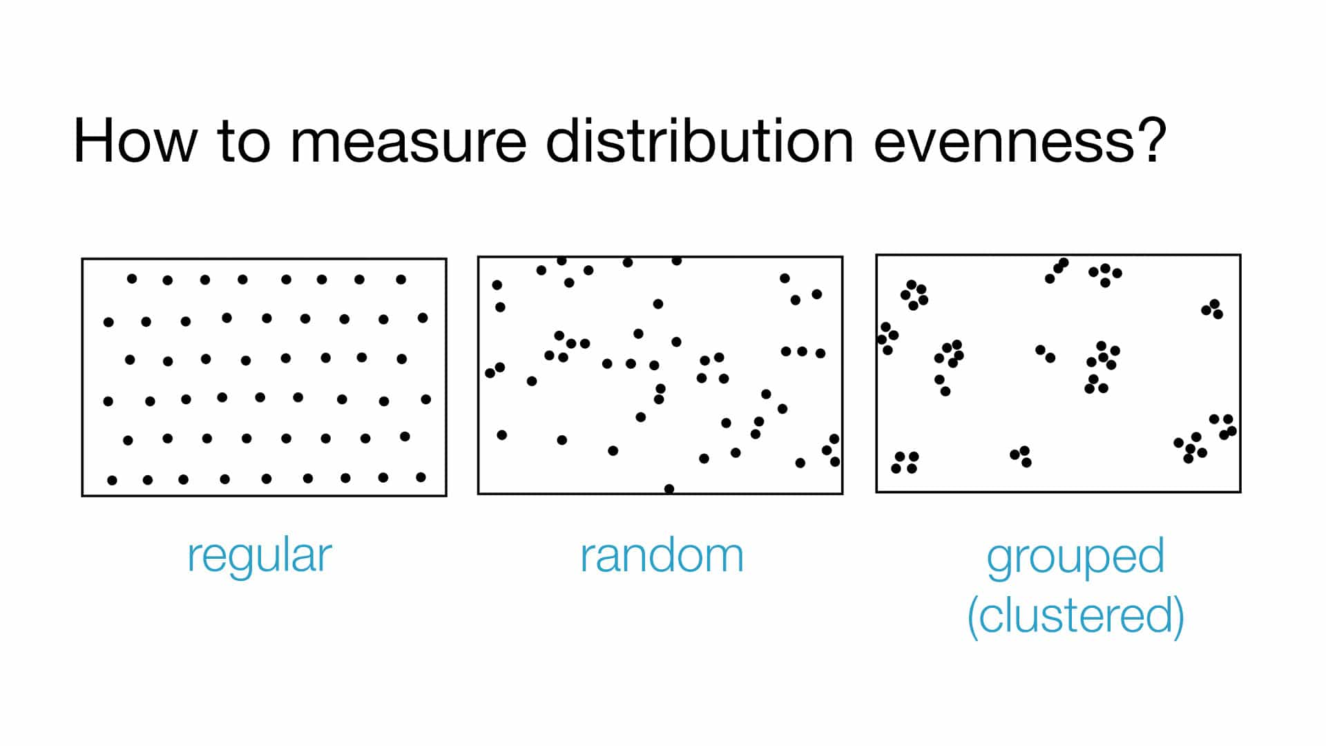 evaluation of a distribution uniformity