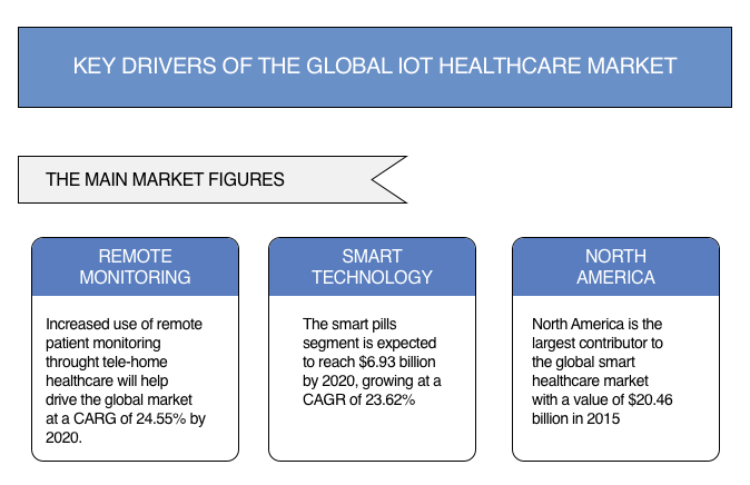 iot healthcare drivers