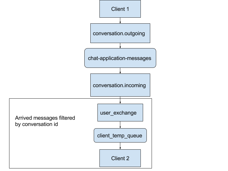 Chat app development: Building architecture for a mobile