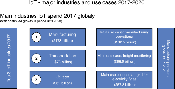 iot main industries