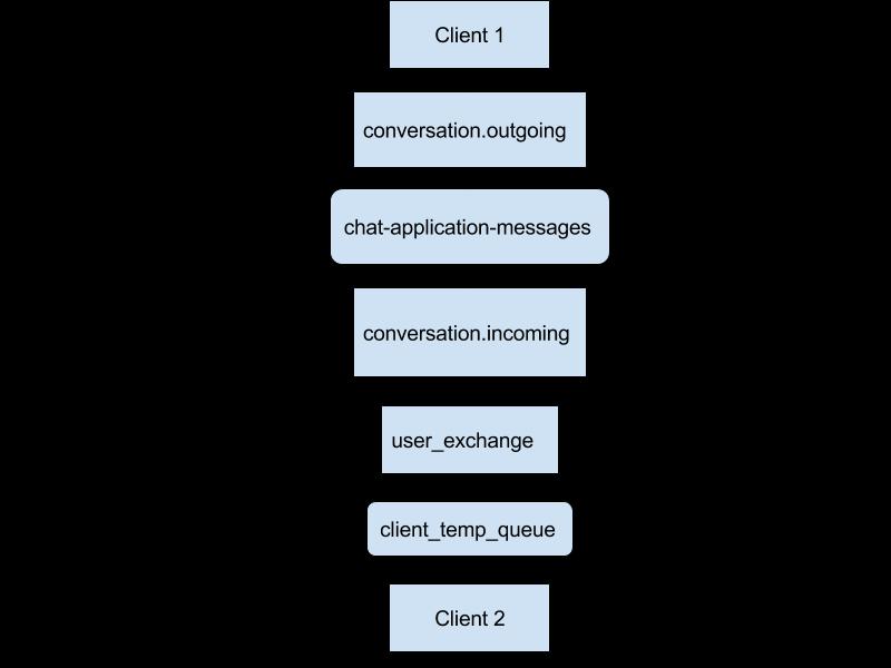 Using RabbitMQ message broker for messenger development